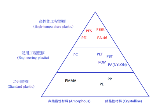 Formenbau und Formteile für Hochtemperaturkunststoffe, technische Kunststoffe und Standardkunststoffe